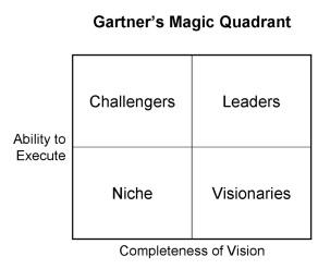 Gartner's Famous Quadrant